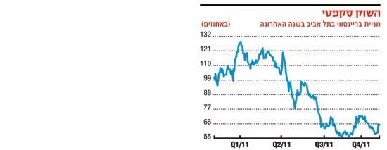 השוק סקפטי מניית בריינסוויי בתל אביב בשנה האחרונה